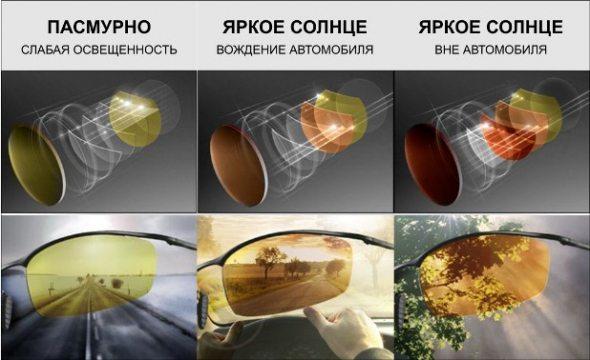 Защитные очки для водителей