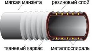 Konstrukcija-Vsasyvajushhego-pozharnogo-rukava