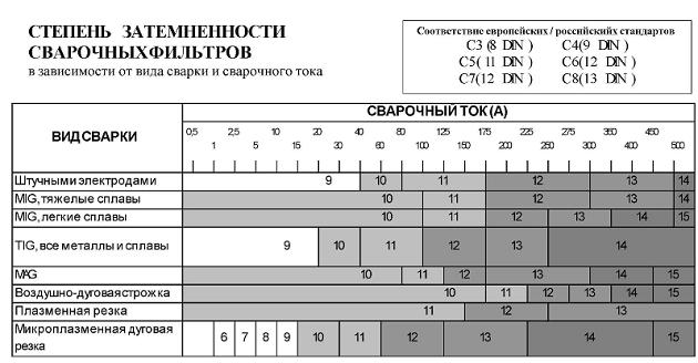Классификация и маркировка фильтров