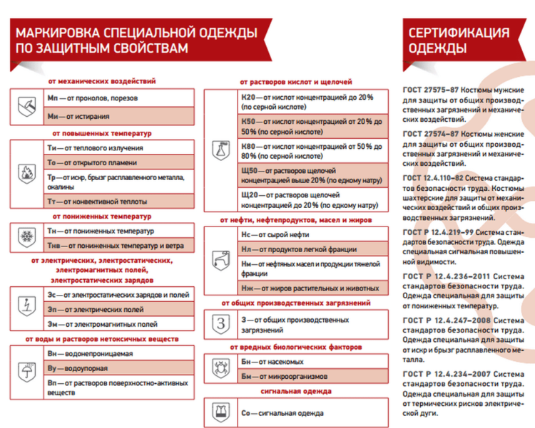 markirovka-specodezhdy