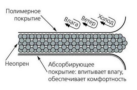 Структура ткани неопрен