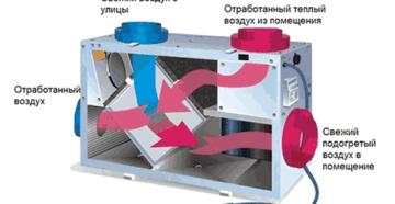 Как работает пластинчатый рекуператор