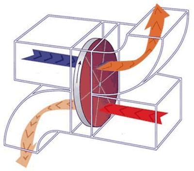 роторный рекуператор - схема