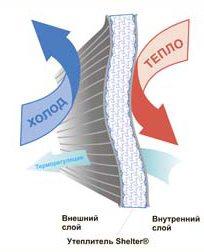 Принцип действия утеплителя шелтер