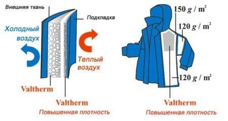 Плотность вальтерма